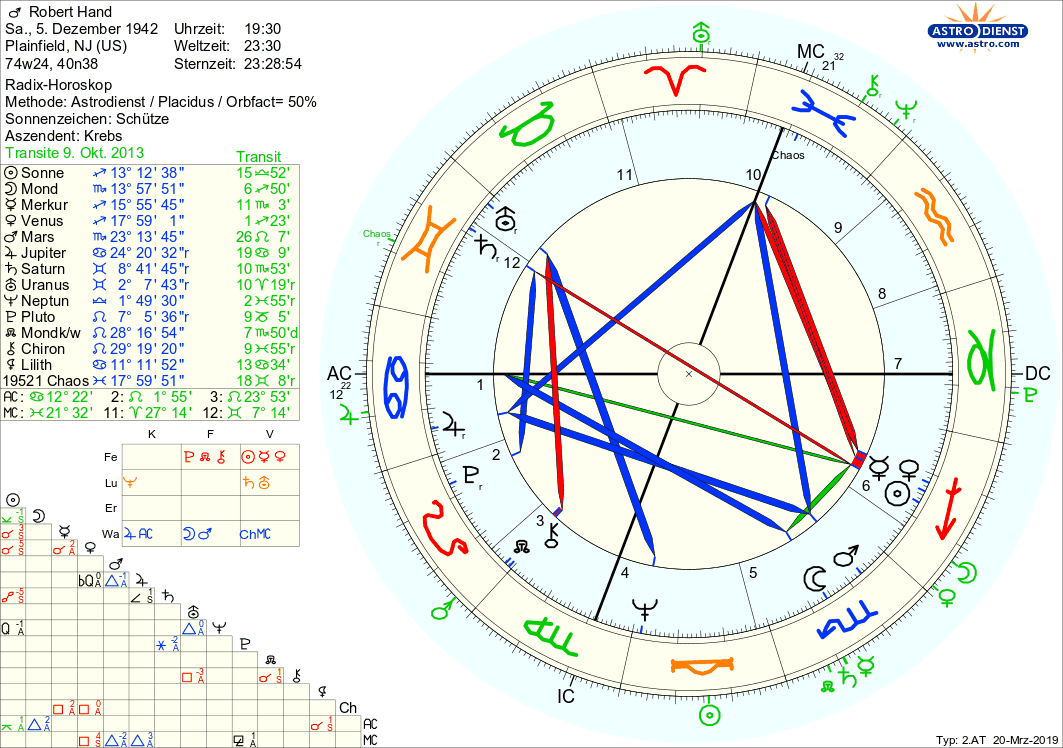 Dez. 2018. Wenn Sie lesen Ihr Sternzeichen Horoskop in der Zeitung oder im.