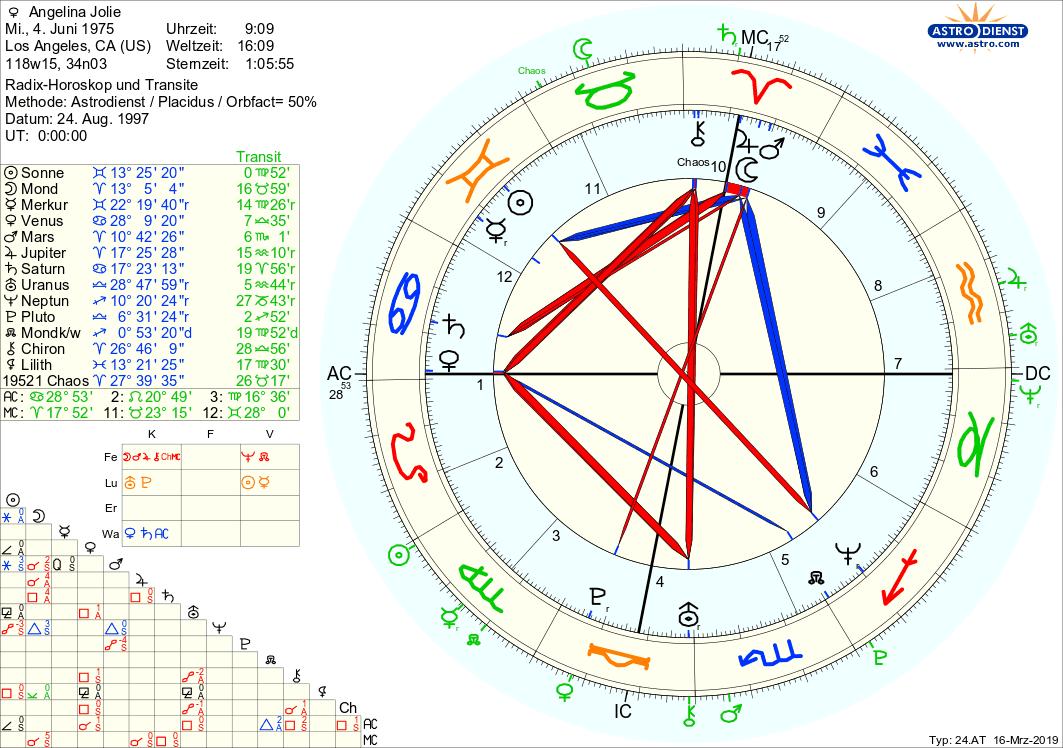 Astrologische Zeichen und Datierung